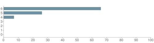 Chart?cht=bhs&chs=500x140&chbh=10&chco=6f92a3&chxt=x,y&chd=t:66,26,7,0,0,0,0&chm=t+66%,333333,0,0,10|t+26%,333333,0,1,10|t+7%,333333,0,2,10|t+0%,333333,0,3,10|t+0%,333333,0,4,10|t+0%,333333,0,5,10|t+0%,333333,0,6,10&chxl=1:|other|indian|hawaiian|asian|hispanic|black|white